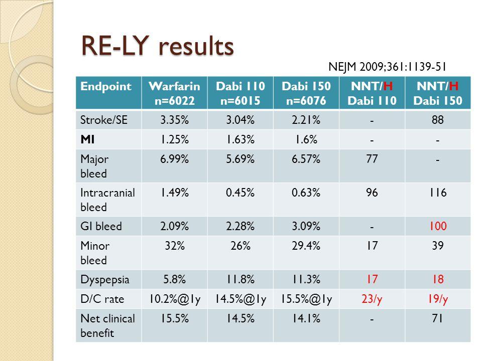 RE-LY results EndpointWarfarin n=6022 Dabi 110 n=6015 Dabi 150 n=6076 NNT/H Dabi 110 NNT/H Dabi 150 Stroke/SE3.35%3.04%2.21%-88 MI1.25%1.63%1.6%-- Maj