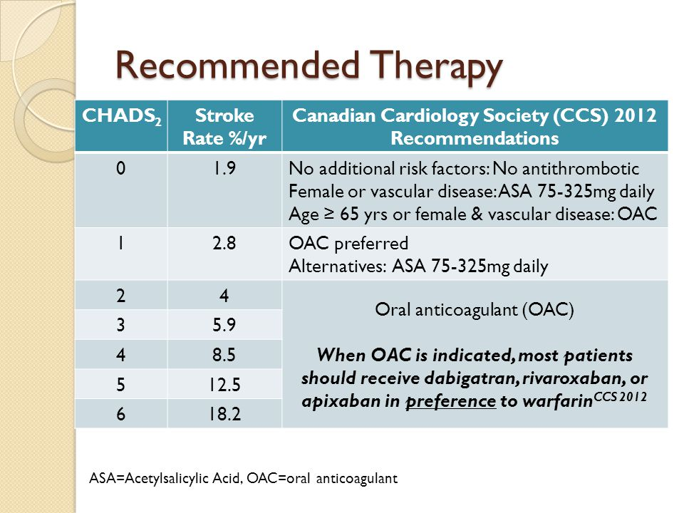 Recommended Therapy CHADS 2 Stroke Rate %/yr Canadian Cardiology Society (CCS) 2012 Recommendations 01.9No additional risk factors: No antithrombotic Female or vascular disease: ASA 75-325mg daily Age ≥ 65 yrs or female & vascular disease: OAC 12.8OAC preferred Alternatives: ASA 75-325mg daily 24 Oral anticoagulant (OAC) When OAC is indicated, most patients should receive dabigatran, rivaroxaban, or apixaban in preference to warfarin CCS 2012 35.9 48.5 512.5 618.2 ASA=Acetylsalicylic Acid, OAC=oral anticoagulant