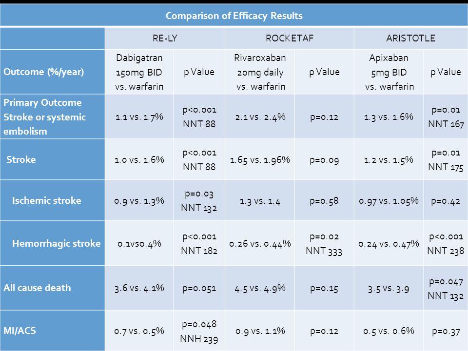 Comparison of Efficacy Results RE-LYROCKETAFARISTOTLE Outcome (%/year) Dabigatran 150mg BID vs. warfarin p Value Rivaroxaban 20mg daily vs. warfarin p