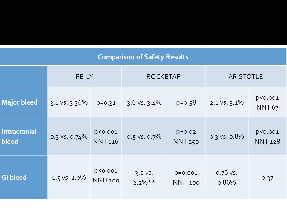 Comparison of Safety Results RE-LY ROCKETAFARISTOTLE Major bleed3.1 vs.