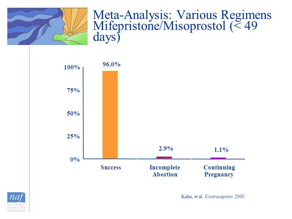Kahn, et al. Contraception 2000 Meta-Analysis: Various Regimens Mifepristone/Misoprostol (< 49 days) 96.0% 2.9% 1.1% 0% 25% 50% 75% 100% SuccessIncomp