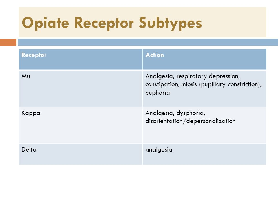 Opiate Receptor Subtypes ReceptorAction MuAnalgesia, respiratory depression, constipation, miosis (pupillary constriction), euphoria KappaAnalgesia, dysphoria, disorientation/depersonalization Deltaanalgesia