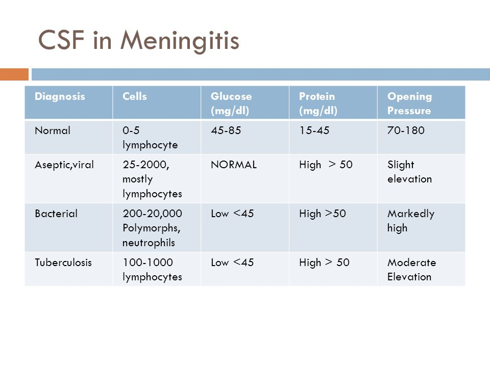 CSF in Meningitis DiagnosisCellsGlucose (mg/dl) Protein (mg/dl) Opening Pressure Normal0-5 lymphocyte 45-8515-4570-180 Aseptic,viral25-2000, mostly lymphocytes NORMALHigh > 50Slight elevation Bacterial200-20,000 Polymorphs, neutrophils Low <45High >50Markedly high Tuberculosis100-1000 lymphocytes Low <45High > 50Moderate Elevation