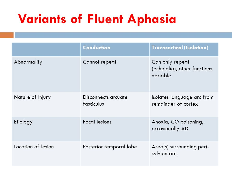 Variants of Fluent Aphasia ConductionTranscortical (Isolation) AbnormalityCannot repeatCan only repeat (echolalia), other functions variable Nature of InjuryDisconnects arcuate fasciculus Isolates language arc from remainder of cortex EtiologyFocal lesionsAnoxia, CO poisoning, occasionally AD Location of lesionPosterior temporal lobeArea(s) surrounding peri- sylvian arc
