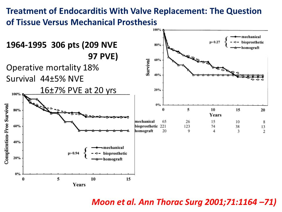 Treatment of Endocarditis With Valve Replacement: The Question of Tissue Versus Mechanical Prosthesis 1964-1995 306 pts (209 NVE 97 PVE) Operative mortality 18% Survival 44±5% NVE 16±7% PVE at 20 yrs Moon et al.
