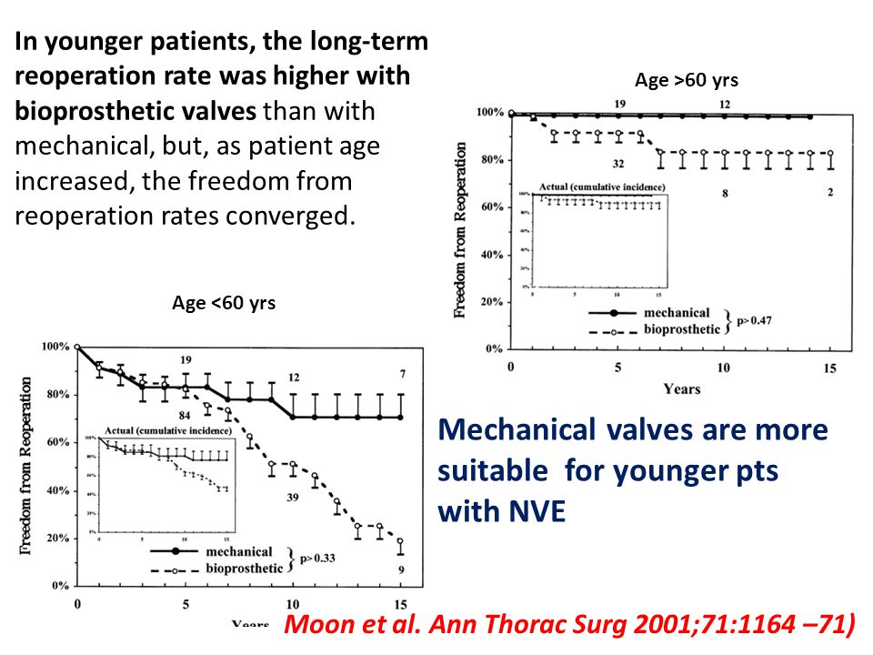Age <60 yrs Age >60 yrs Moon et al. Ann Thorac Surg 2001;71:1164 –71) In younger patients, the long-term reoperation rate was higher with bioprostheti