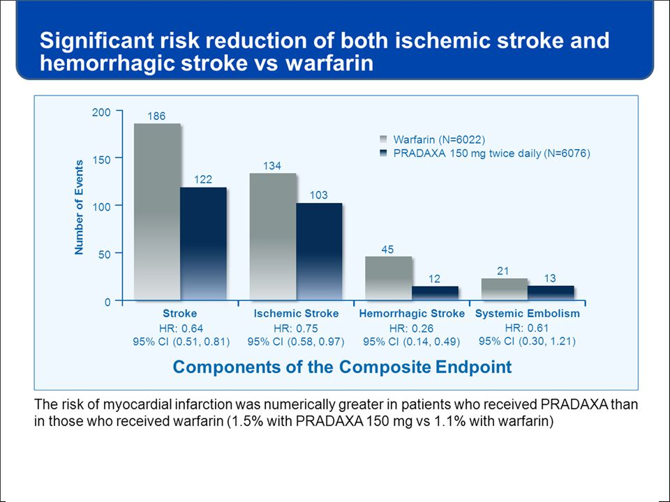 Significant risk reduction of both ischemic stroke and hemorrhagic stroke vs warfarin