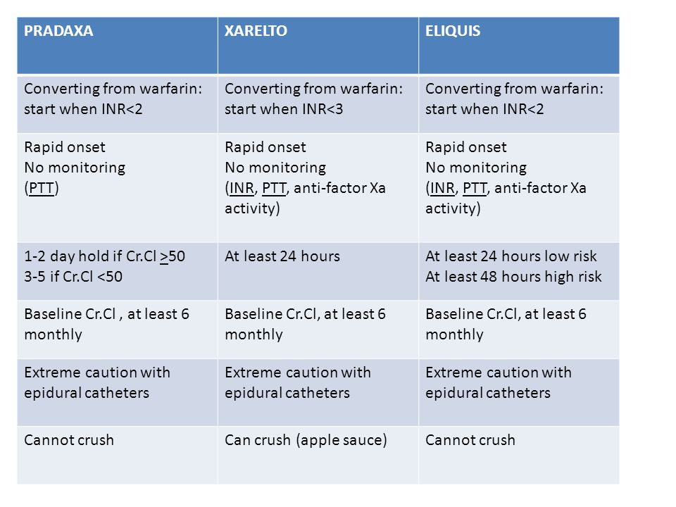 PRADAXAXARELTOELIQUIS Converting from warfarin: start when INR<2 Converting from warfarin: start when INR<3 Converting from warfarin: start when INR<2 Rapid onset No monitoring (PTT) Rapid onset No monitoring (INR, PTT, anti-factor Xa activity) Rapid onset No monitoring (INR, PTT, anti-factor Xa activity) 1-2 day hold if Cr.Cl >50 3-5 if Cr.Cl <50 At least 24 hoursAt least 24 hours low risk At least 48 hours high risk Baseline Cr.Cl, at least 6 monthly Extreme caution with epidural catheters Cannot crushCan crush (apple sauce)Cannot crush