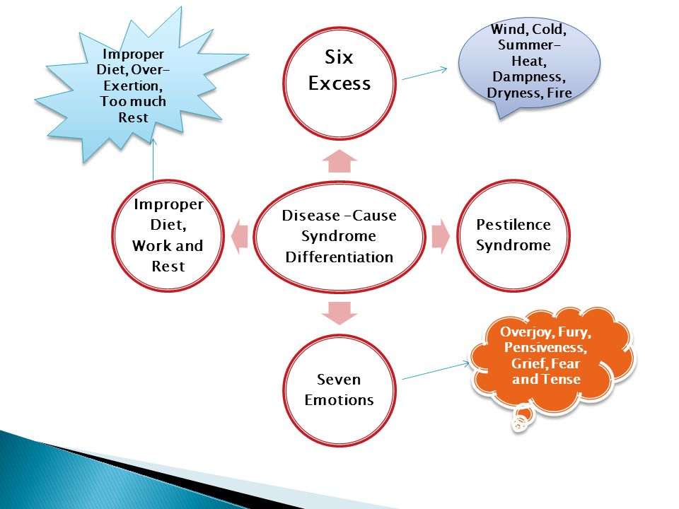 Types of Syndrome SymptomsSyndrome Analysis Qi Deficiency Syndrome Dislike talking, lassitude, dizziness, spontaneous sweating, pale tongue with white coating and weak pulse.