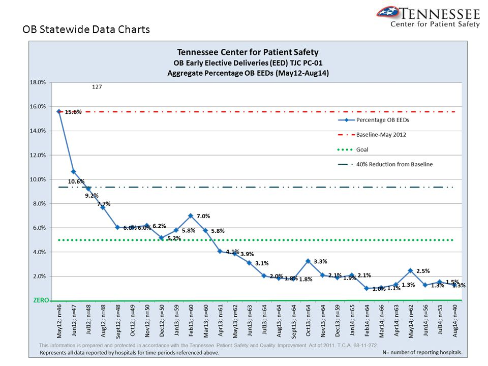 OB Statewide Data Charts