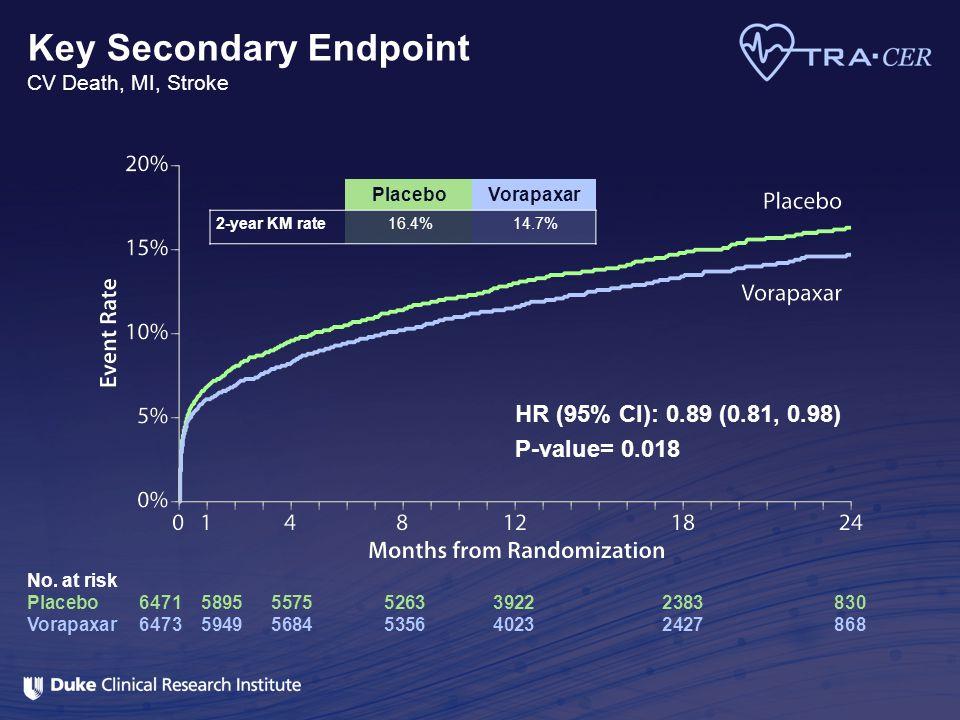 Key Secondary Endpoint CV Death, MI, Stroke No. at risk Placebo647158955575526339222383830 Vorapaxar647359495684535640232427868 HR (95% CI): 0.89 (0.8