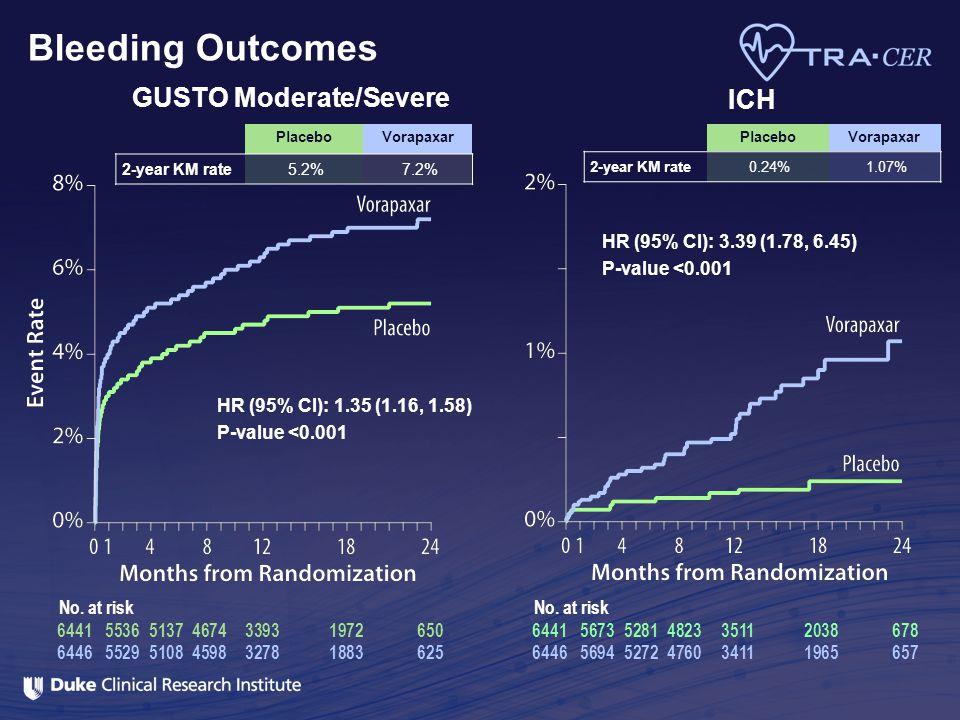 ICH Bleeding Outcomes GUSTO Moderate/Severe No. at risk 644155365137467433931972650 644655295108459832781883625 HR (95% CI): 1.35 (1.16, 1.58) P-value