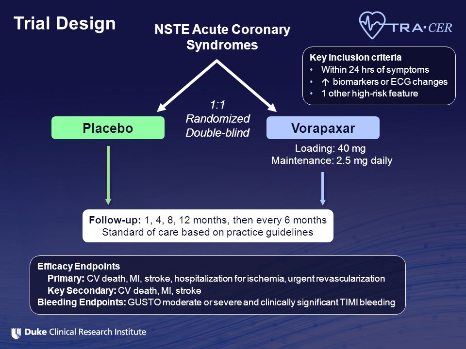 Trial Design 1:1 Randomized Double-blind NSTE Acute Coronary Syndromes Vorapaxar Loading: 40 mg Maintenance: 2.5 mg daily Placebo Follow-up: 1, 4, 8,