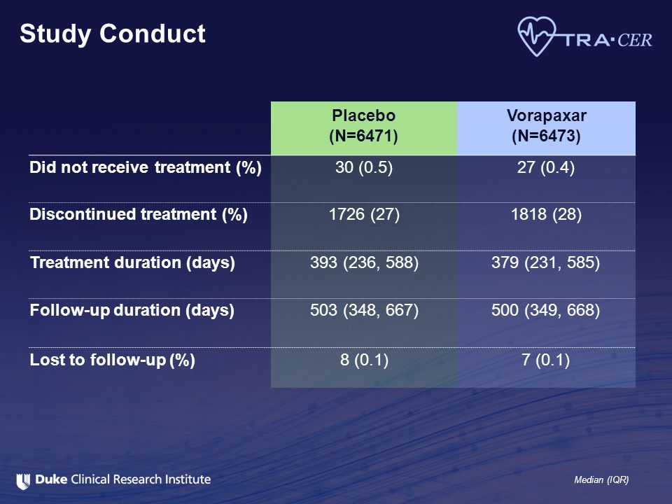 Study Conduct Placebo (N=6471) Vorapaxar (N=6473) Did not receive treatment (%)30 (0.5)27 (0.4) Discontinued treatment (%)1726 (27)1818 (28) Treatment