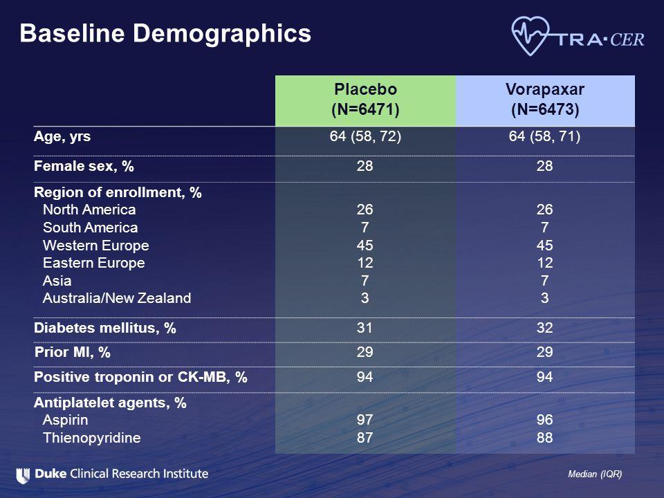 Baseline Demographics Placebo (N=6471) Vorapaxar (N=6473) Age, yrs64 (58, 72)64 (58, 71) Female sex, %28 Region of enrollment, % North America South A