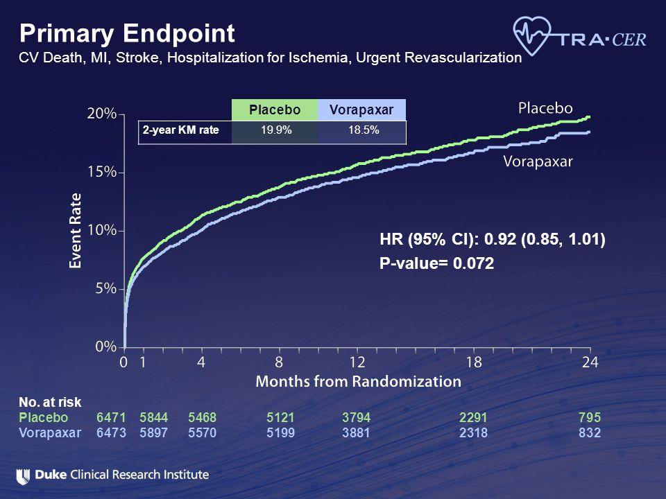 Primary Endpoint CV Death, MI, Stroke, Hospitalization for Ischemia, Urgent Revascularization No. at risk Placebo647158445468512137942291795 Vorapaxar