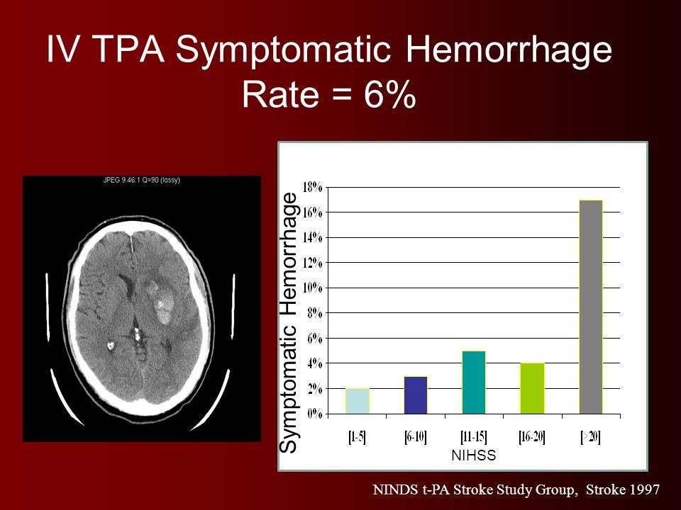 IV TPA Symptomatic Hemorrhage Rate = 6% NINDS t-PA Stroke Study Group, Stroke 1997 NIHSS Symptomatic Hemorrhage