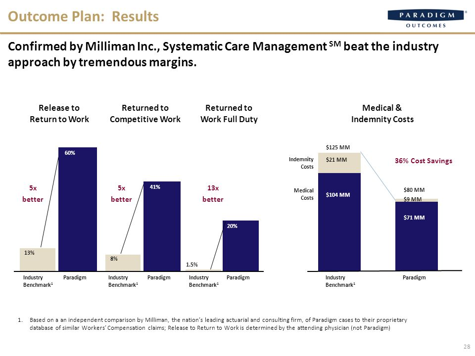 28 Outcome Plan: Results Confirmed by Milliman Inc., Systematic Care Management SM beat the industry approach by tremendous margins.