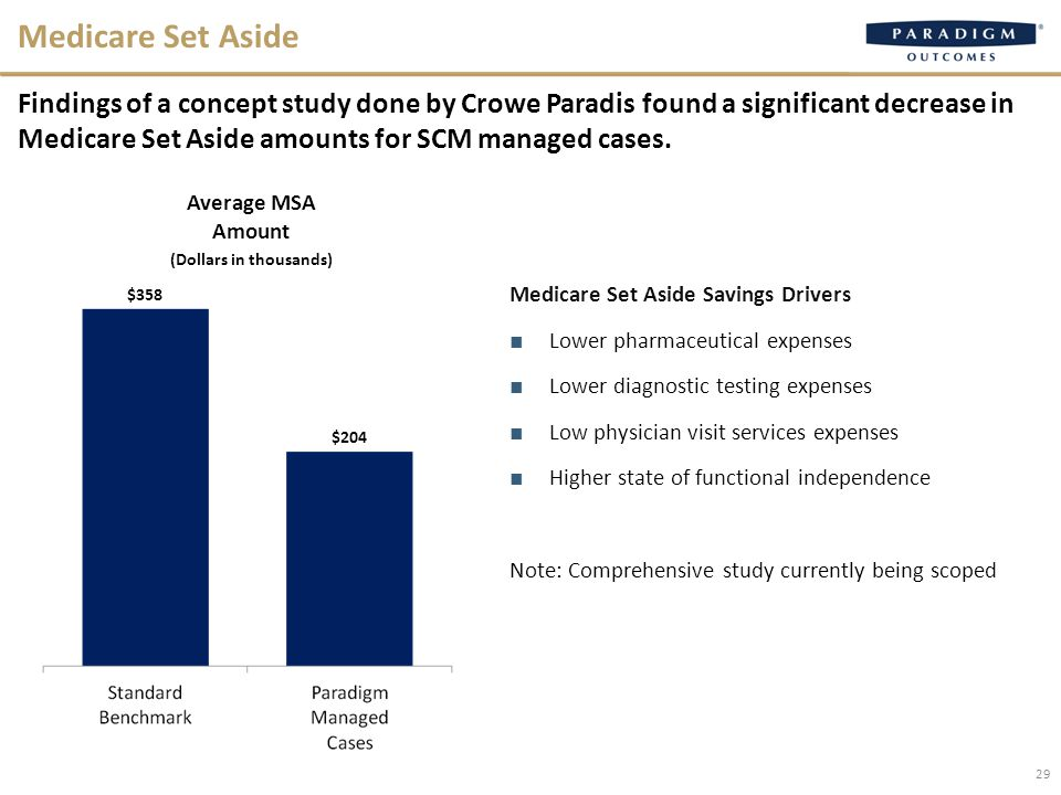 29 Medicare Set Aside Findings of a concept study done by Crowe Paradis found a significant decrease in Medicare Set Aside amounts for SCM managed cases.