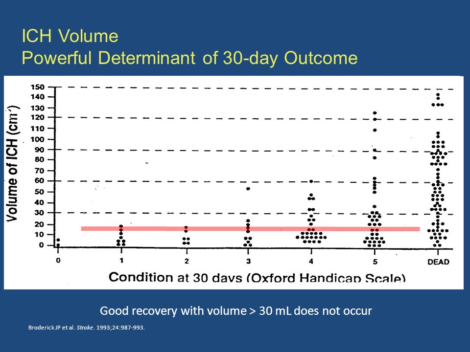 ICH Volume Powerful Determinant of 30-day Outcome Condition at 30 days (Oxford Handicap Scale) Broderick JP et al.