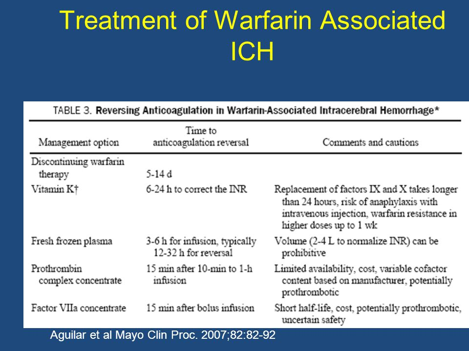 Treatment of Warfarin Associated ICH Aguilar et al Mayo Clin Proc. 2007;82:82-92