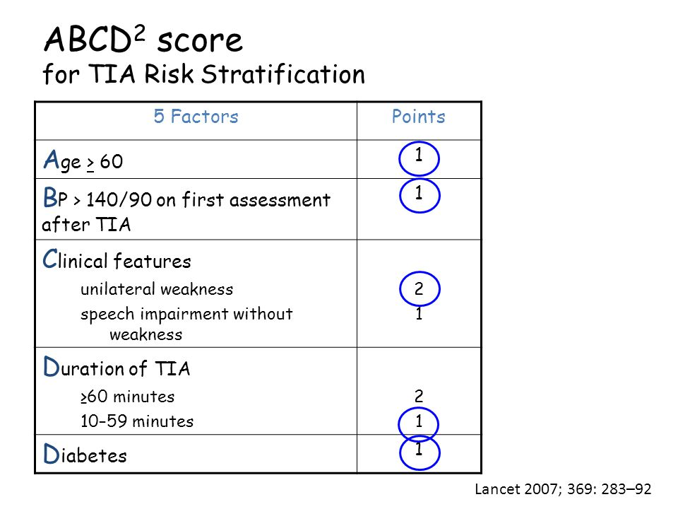 ABCD 2 score for TIA Risk Stratification 5 FactorsPoints A ge > 60 1 B P > 140/90 on first assessment after TIA 1 C linical features unilateral weakness speech impairment without weakness 21 21 D uration of TIA ≥60 minutes 10–59 minutes 2121 D iabetes 1 Lancet 2007; 369: 283–92