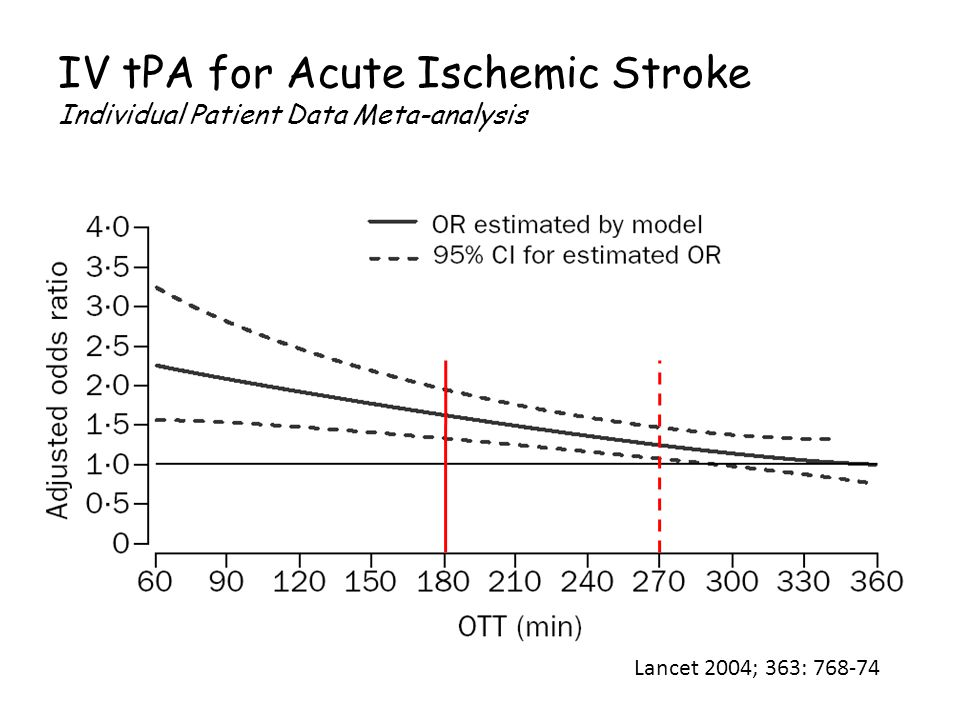 IV tPA for Acute Ischemic Stroke Individual Patient Data Meta-analysis Lancet 2004; 363: 768-74