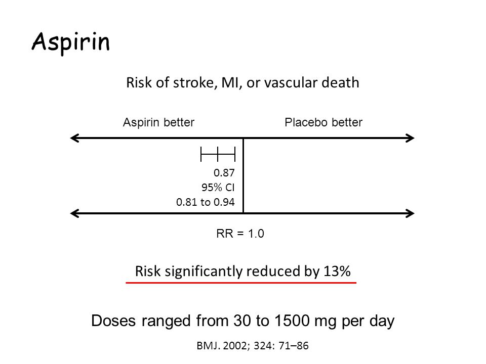 Aspirin RR = 1.0 Aspirin betterPlacebo better 0.87 95% CI 0.81 to 0.94 Risk significantly reduced by 13% Doses ranged from 30 to 1500 mg per day Risk of stroke, MI, or vascular death BMJ.