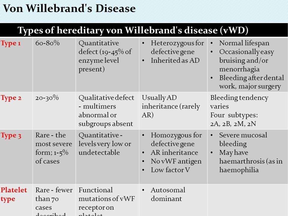 Types of hereditary von Willebrand's disease (vWD) Type 160-80%Quantitative defect (19-45% of enzyme level present) Heterozygous for defective gene In