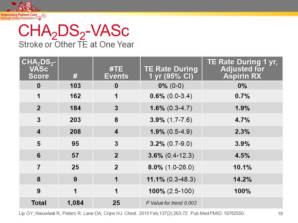 18 CHA 2 DS 2 -VASc CHA 2 DS 2 - VASc Score ##TEEvents TE Rate During 1 yr (95% CI) TE Rate During 1 yr, Adjusted for Aspirin RX 010300% (0-0)0% 11621