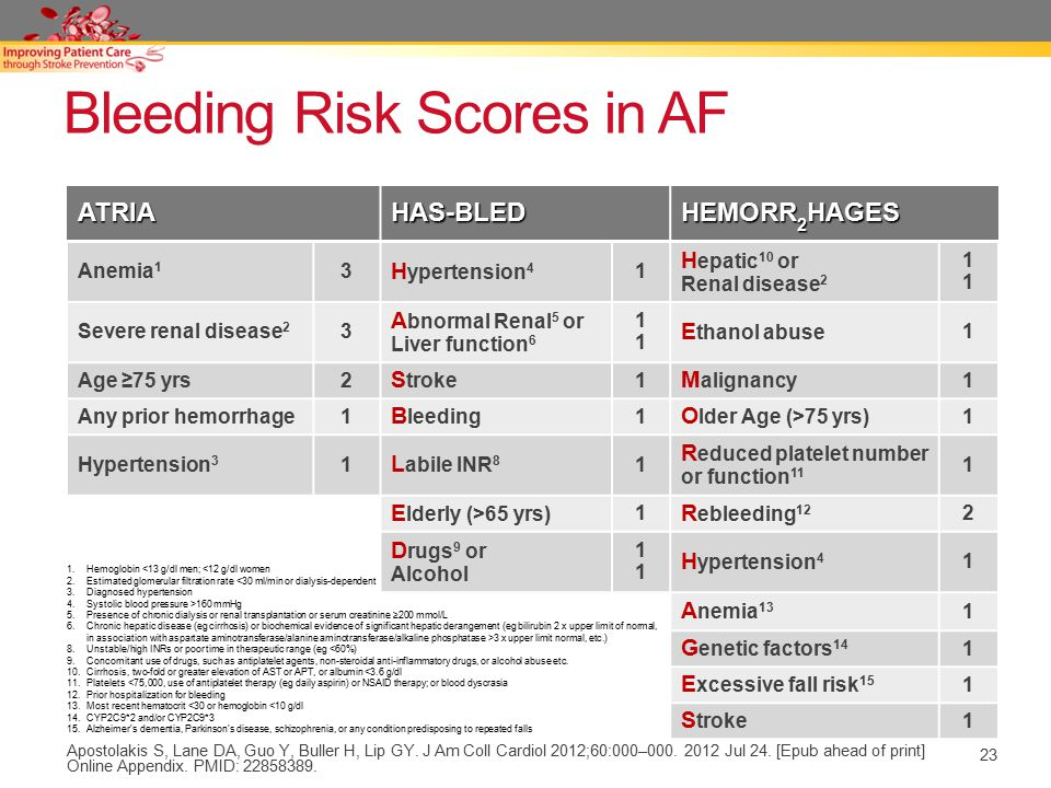 23 Bleeding Risk Scores in AF ATRIAHAS-BLED HEMORR 2 HAGES Anemia 1 3 H ypertension 4 1 H epatic 10 or Renal disease 2 1111 Severe renal disease 2 3 A bnormal Renal 5 or Liver function 6 1111 E thanol abuse 1 Age ≥75 yrs2 S troke 1 M alignancy 1 Any prior hemorrhage1 B leeding 1 O lder Age (>75 yrs) 1 Hypertension 3 1 L abile INR 8 1 R educed platelet number or function 11 1 E lderly (>65 yrs) 1 R ebleeding 12 2 D rugs 9 or Alcohol 1111 H ypertension 4 1 A nemia 13 1 G enetic factors 14 1 E xcessive fall risk 15 1 S troke 1 Apostolakis S, Lane DA, Guo Y, Buller H, Lip GY.