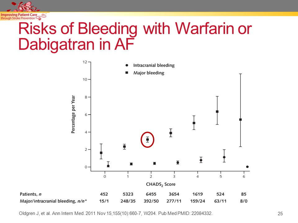 Risks of Bleeding with Warfarin or Dabigatran in AF Oldgren J, et al.