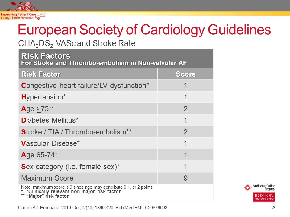 36 European Society of Cardiology Guidelines Camm AJ. Europace. 2010 Oct;12(10):1360-420. Pub Med PMID: 20876603. Risk Factors For Stroke and Thrombo-