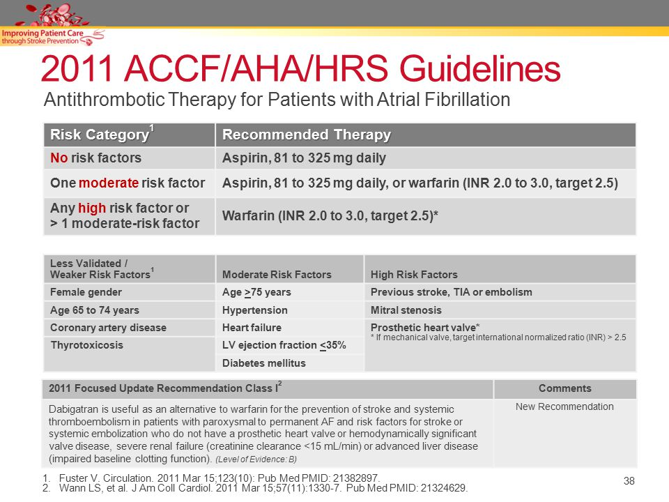 38 2011 ACCF/AHA/HRS Guidelines Risk Category 1 Recommended Therapy No risk factorsAspirin, 81 to 325 mg daily One moderate risk factorAspirin, 81 to 325 mg daily, or warfarin (INR 2.0 to 3.0, target 2.5) Any high risk factor or > 1 moderate-risk factor Warfarin (INR 2.0 to 3.0, target 2.5)* Antithrombotic Therapy for Patients with Atrial Fibrillation 1.Fuster V.
