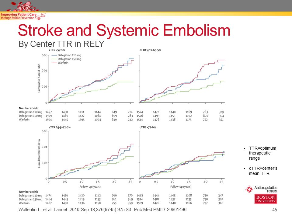 45 Stroke and Systemic Embolism TTR=optimum therapeutic range cTTR=center's mean TTR By Center TTR in RELY Wallentin L, et al. Lancet. 2010 Sep 18;376