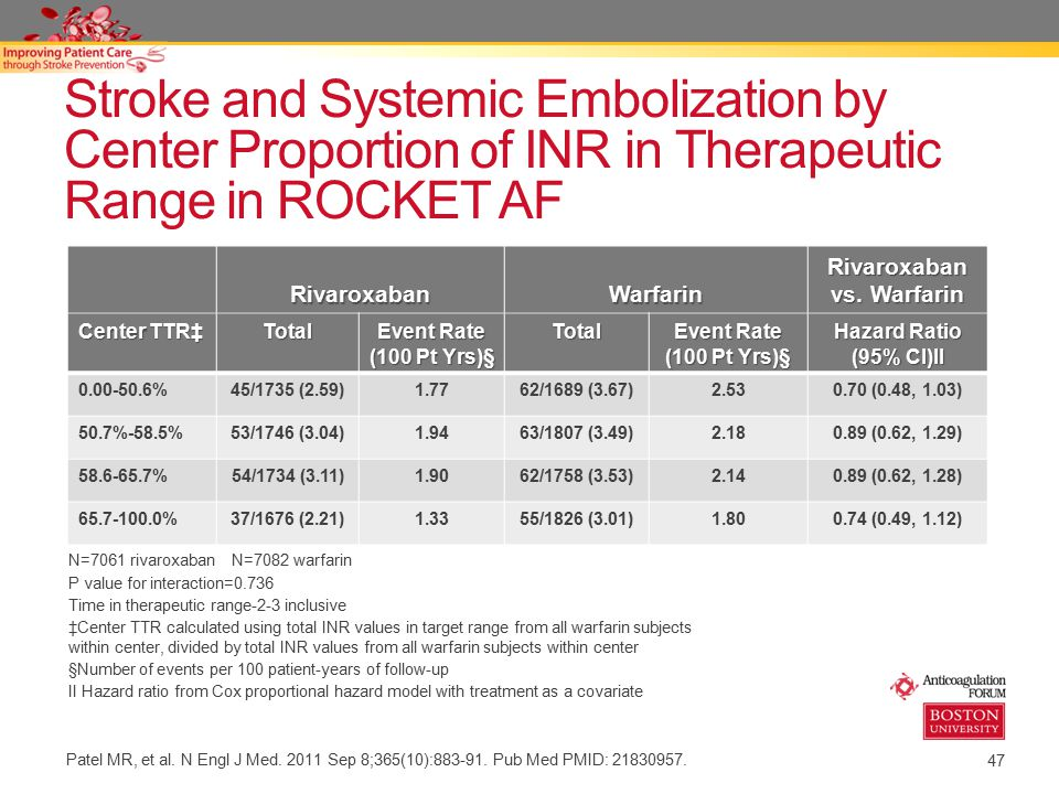 47 Stroke and Systemic Embolization by Center Proportion of INR in Therapeutic Range in ROCKET AF RivaroxabanWarfarin Rivaroxaban vs. Warfarin Center