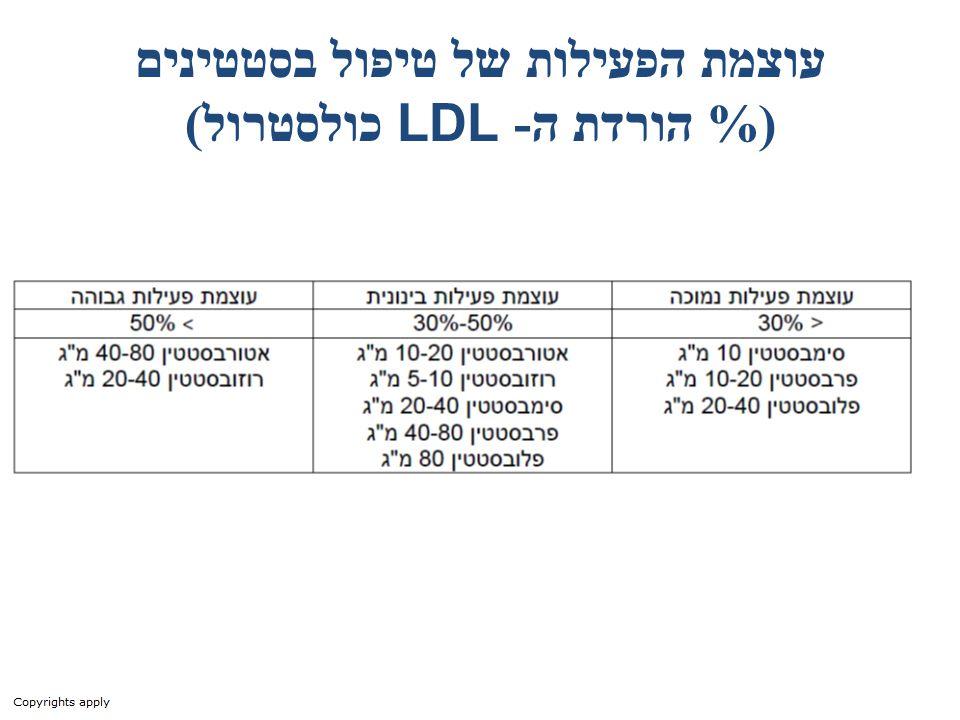 עוצמת הפעילות של טיפול בסטטינים (% הורדת ה-LDL כולסטרול)