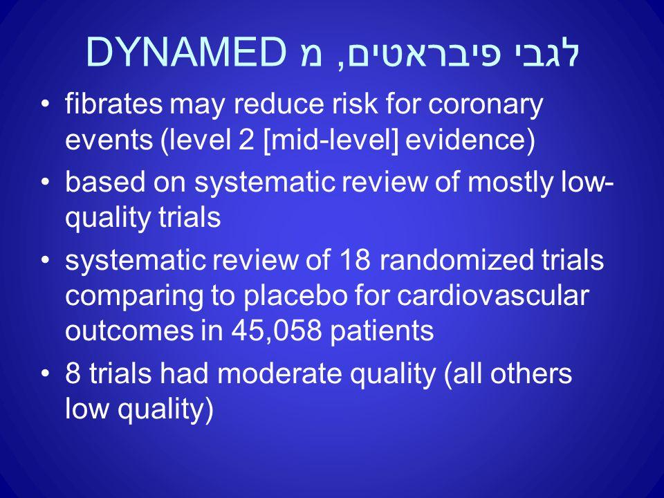לגבי פיבראטים, מ DYNAMED fibrates may reduce risk for coronary events (level 2 [mid-level] evidence) based on systematic review of mostly low- quality trials systematic review of 18 randomized trials comparing to placebo for cardiovascular outcomes in 45,058 patients 8 trials had moderate quality (all others low quality)