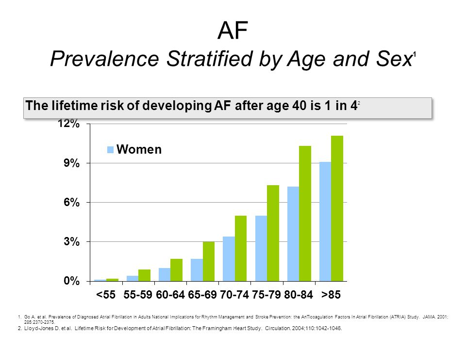 AF Prevalence Stratified by Age and Sex 1 1.Go A. et al. Prevalence of Diagnosed Atrial Fibrillation in Adults National Implications for Rhythm Manage