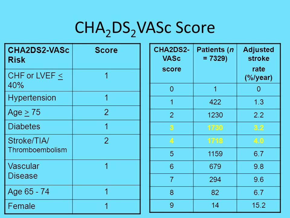 CHA 2 DS 2 VASc Score CHA2DS2-VASc Risk Score CHF or LVEF < 40% 1 Hypertension1 Age > 752 Diabetes1 Stroke/TIA/ Thromboembolism 2 Vascular Disease 1 A