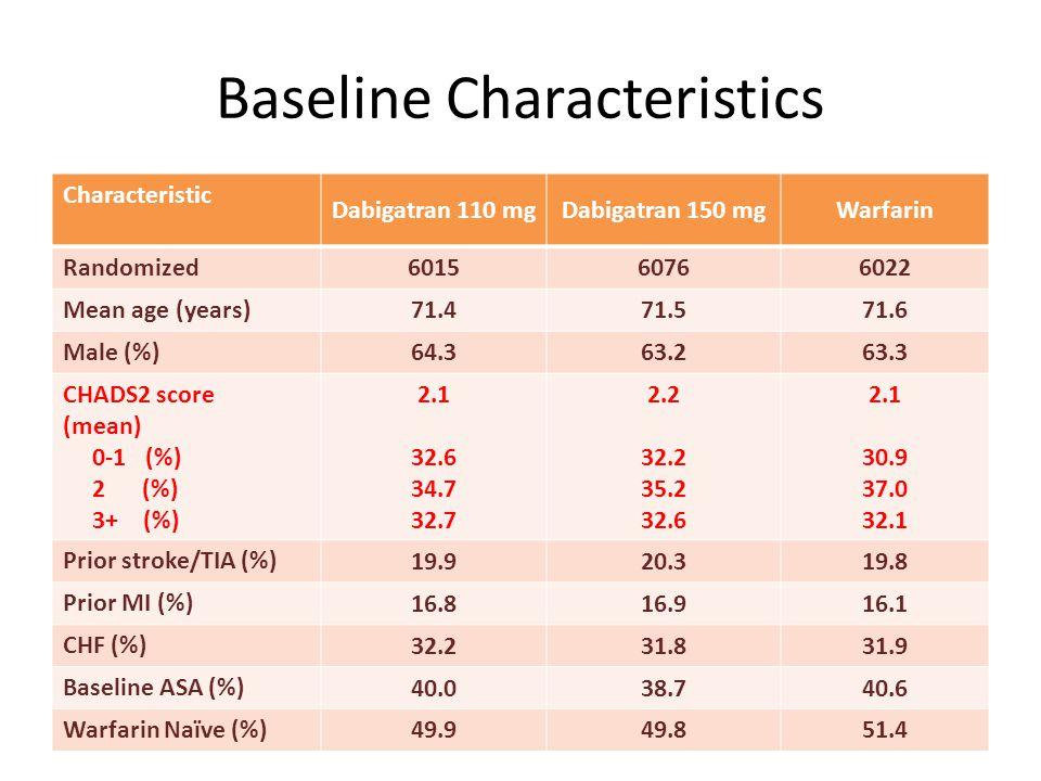 Baseline Characteristics Characteristic Dabigatran 110 mgDabigatran 150 mgWarfarin Randomized 601560766022 Mean age (years) 71.471.571.6 Male (%) 64.3