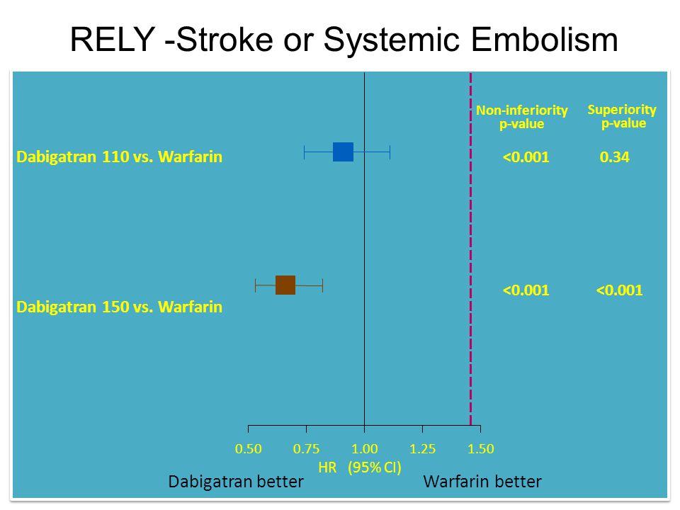 RELY -Stroke or Systemic Embolism 0.500.751.001.251.50 Dabigatran 110 vs. Warfarin Dabigatran 150 vs. Warfarin Non-inferiority p-value <0.001 Superior