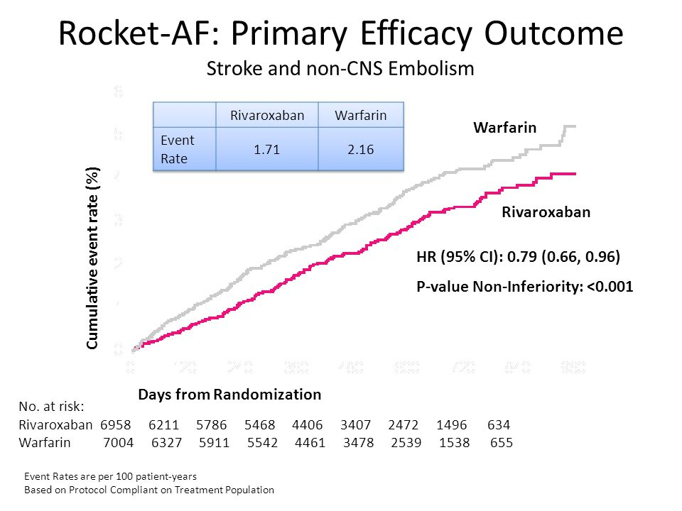 Rocket-AF: Primary Efficacy Outcome Stroke and non-CNS Embolism Event Rates are per 100 patient-years Based on Protocol Compliant on Treatment Populat