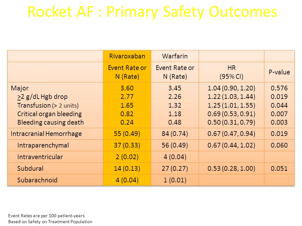 Event Rates are per 100 patient-years Based on Safety on Treatment Population Rocket AF : Primary Safety Outcomes