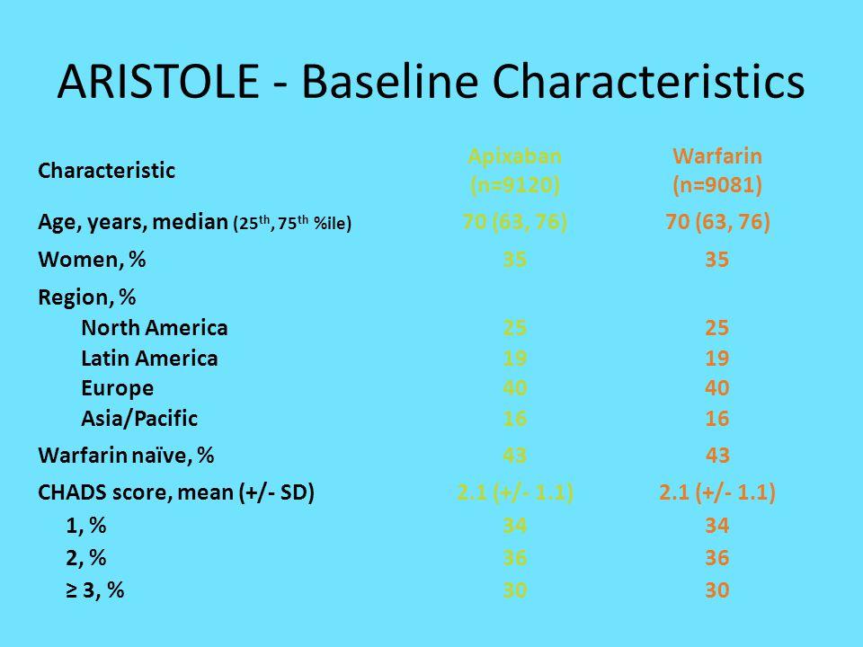 ARISTOLE - Baseline Characteristics Characteristic Apixaban (n=9120) Warfarin (n=9081) Age, years, median (25 th, 75 th %ile) 70 (63, 76) Women, %35 R