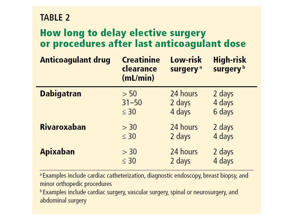 So I need Surgery?