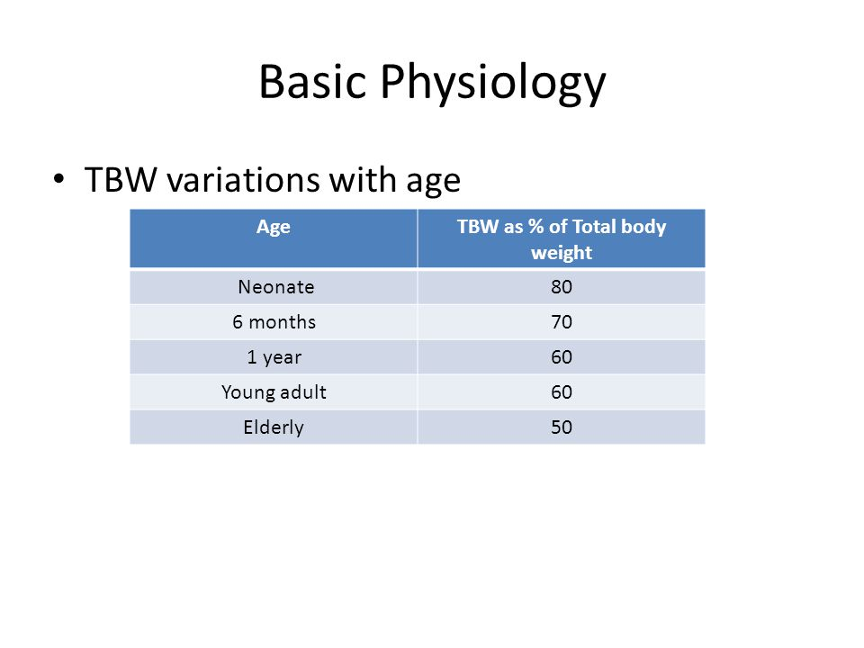 Basic Physiology TBW variations with age AgeTBW as % of Total body weight Neonate80 6 months70 1 year60 Young adult60 Elderly50