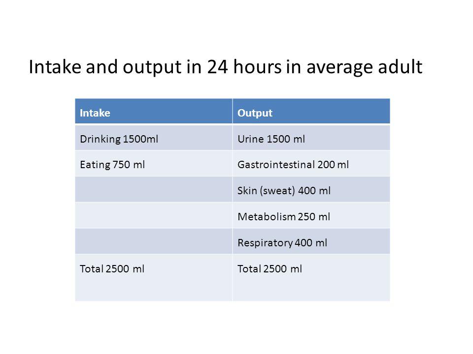 Intake and output in 24 hours in average adult IntakeOutput Drinking 1500mlUrine 1500 ml Eating 750 mlGastrointestinal 200 ml Skin (sweat) 400 ml Meta