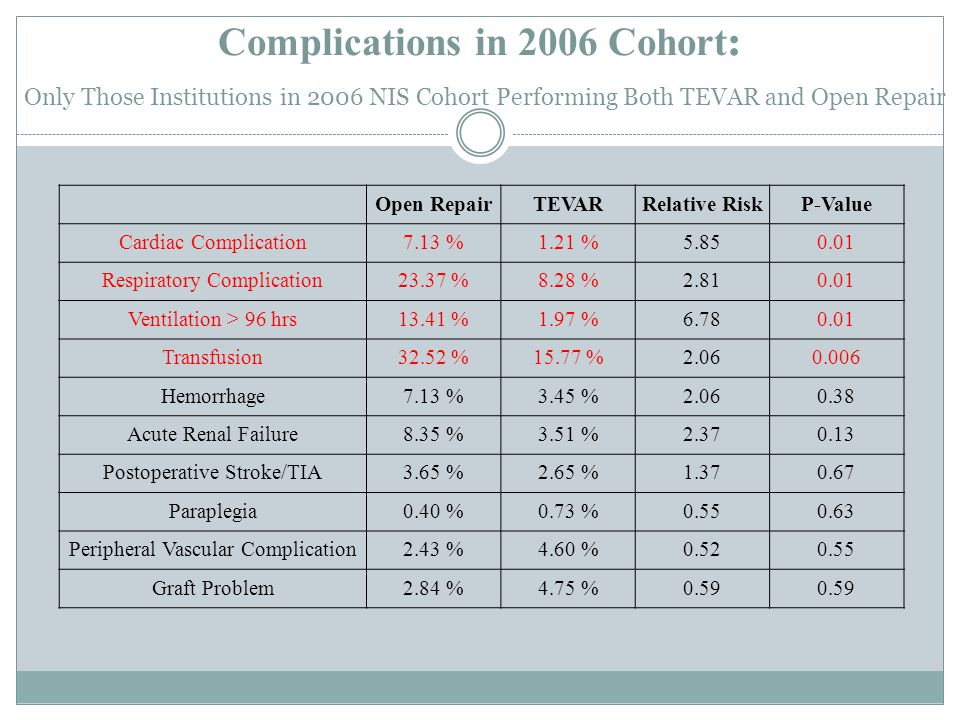 Complications in 2006 Cohort : Only Those Institutions in 2006 NIS Cohort Performing Both TEVAR and Open Repair Open RepairTEVARRelative RiskP-Value Cardiac Complication7.13 %1.21 %5.850.01 Respiratory Complication23.37 %8.28 %2.810.01 Ventilation > 96 hrs13.41 %1.97 %6.780.01 Transfusion32.52 %15.77 %2.060.006 Hemorrhage7.13 %3.45 %2.060.38 Acute Renal Failure8.35 %3.51 %2.370.13 Postoperative Stroke/TIA3.65 %2.65 %1.370.67 Paraplegia0.40 %0.73 %0.550.63 Peripheral Vascular Complication2.43 %4.60 %0.520.55 Graft Problem2.84 %4.75 %0.59
