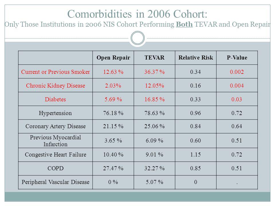 Complications in 2006 Cohort : Only Those Institutions in 2006 NIS Cohort Performing Both TEVAR and Open Repair Open RepairTEVARRelative RiskP-Value Cardiac Complication7.13 %1.21 %5.850.01 Respiratory Complication23.37 %8.28 %2.810.01 Ventilation > 96 hrs13.41 %1.97 %6.780.01 Transfusion32.52 %15.77 %2.060.006 Hemorrhage7.13 %3.45 %2.060.38 Acute Renal Failure8.35 %3.51 %2.370.13 Postoperative Stroke/TIA3.65 %2.65 %1.370.67 Paraplegia0.40 %0.73 %0.550.63 Peripheral Vascular Complication2.43 %4.60 %0.520.55 Graft Problem2.84 %4.75 %0.59